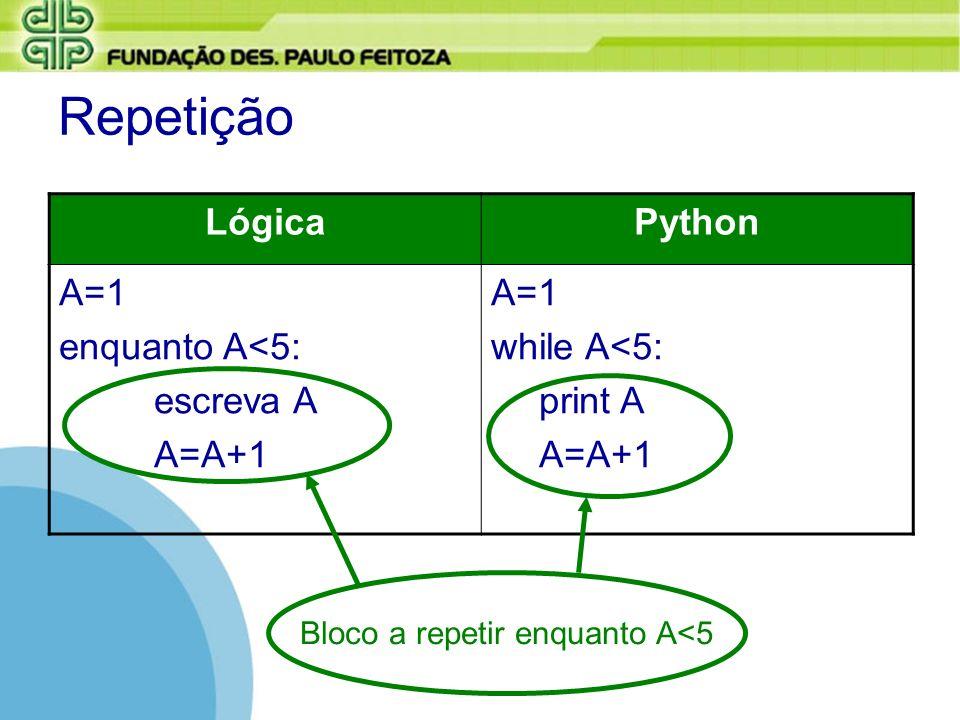 Repetição LógicaPython A=1 enquanto A<5: escreva A A=A+1 A=1 while A<5: print A A=A+1 Bloco a repetir enquanto A<5