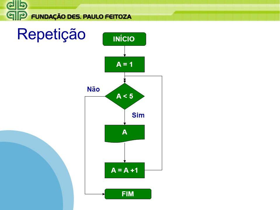 Repetição A = 1 A < 5 A = A +1 A Sim Não INÍCIO FIM