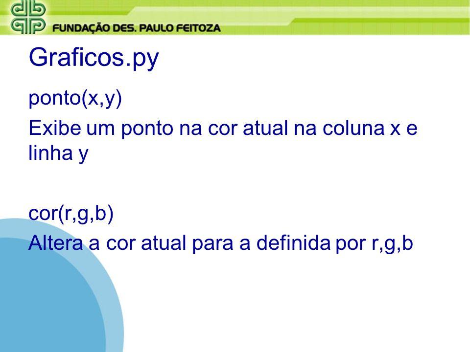 Graficos.py Limpa() Limpa todos os pontos Limpa(t) Limpa todos os pontos, redefinindo o gradeado para t x t