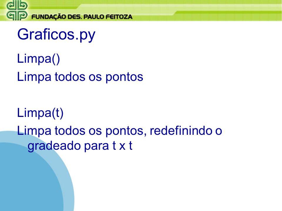 Graficos.py inicializa() Estabelece a comunicação com a tela de desenho.