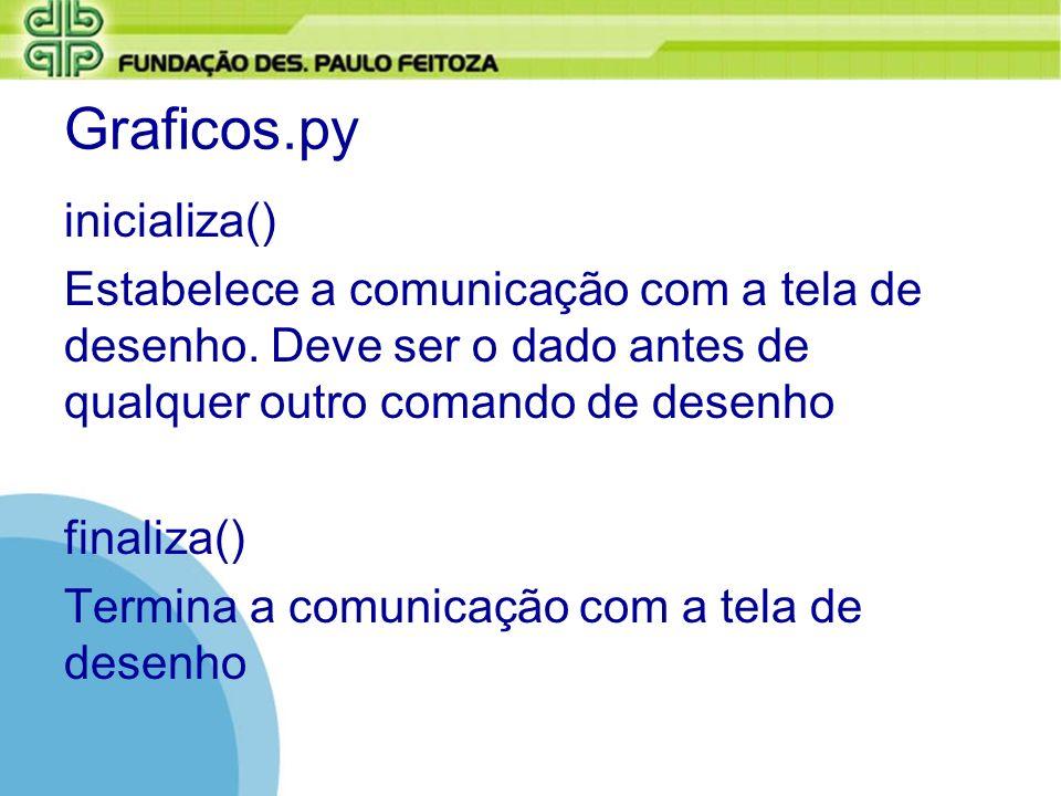 Graficos.py inicializa() Estabelece a comunicação com a tela de desenho. Deve ser o dado antes de qualquer outro comando de desenho finaliza() Termina