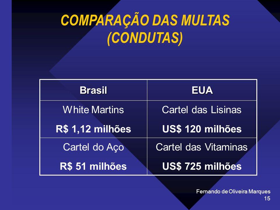 Fernando de Oliveira Marques 15 COMPARAÇÃO DAS MULTAS (CONDUTAS) Cartel das Vitaminas US$ 725 milhões Cartel do Aço R$ 51 milhões Cartel das Lisinas U