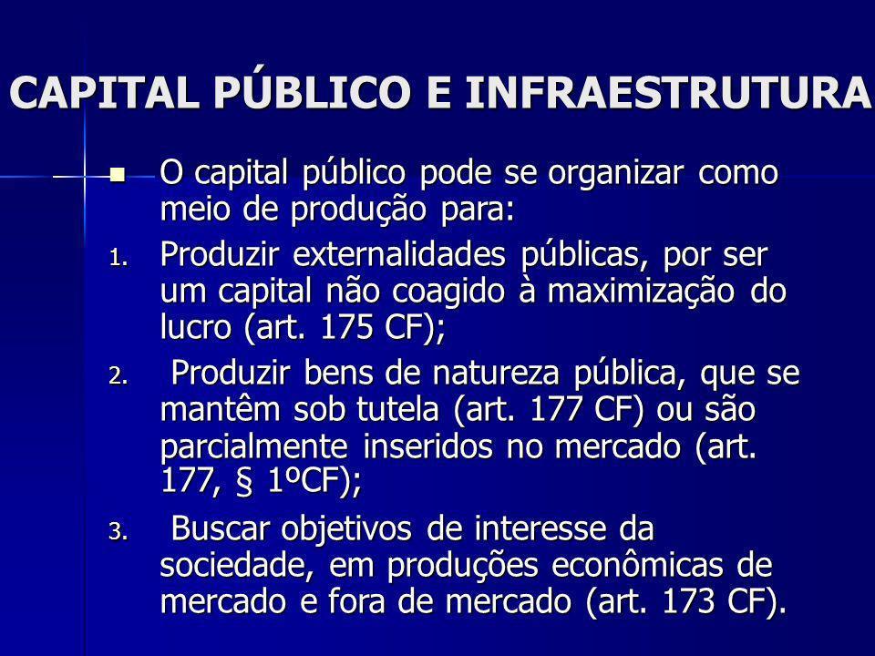 CAPITAL PÚBLICO E INFRAESTRUTURA O capital público pode se organizar como meio de produção para: O capital público pode se organizar como meio de prod