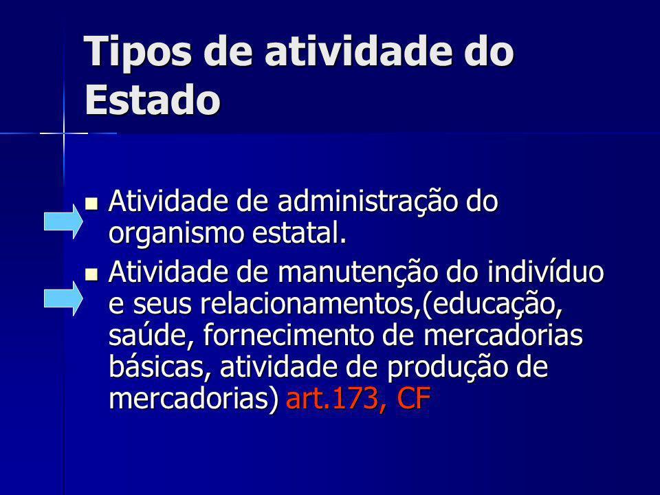 Tipos de atividade do Estado Atividade de administração do organismo estatal.