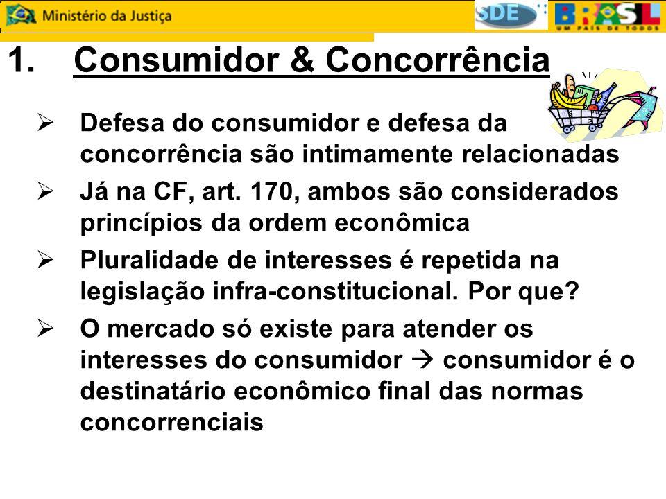 1.Consumidor & Concorrência Defesa do consumidor e defesa da concorrência são intimamente relacionadas Já na CF, art.