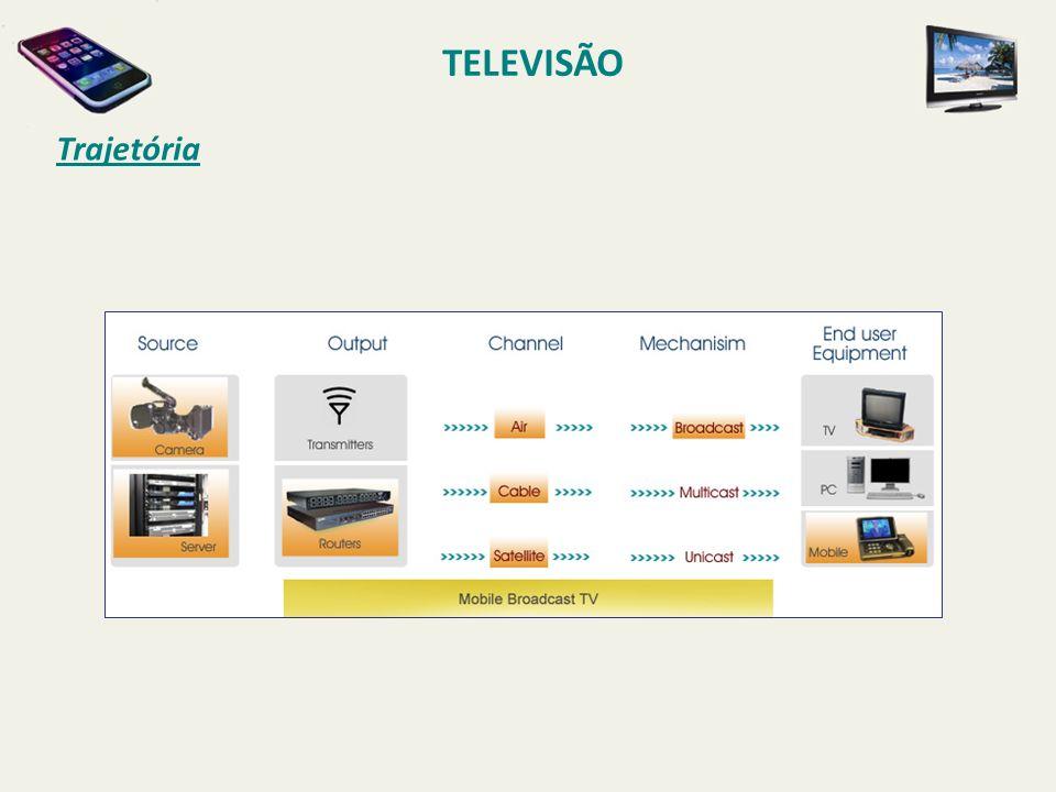 TELEVISÃO Trajetória