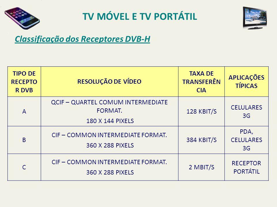 TIPO DE RECEPTO R DVB RESOLUÇÃO DE VÍDEO TAXA DE TRANSFERÊN CIA APLICAÇÕES TÍPICAS A QCIF – QUARTEL COMUM INTERMEDIATE FORMAT. 180 X 144 PIXELS 128 KB