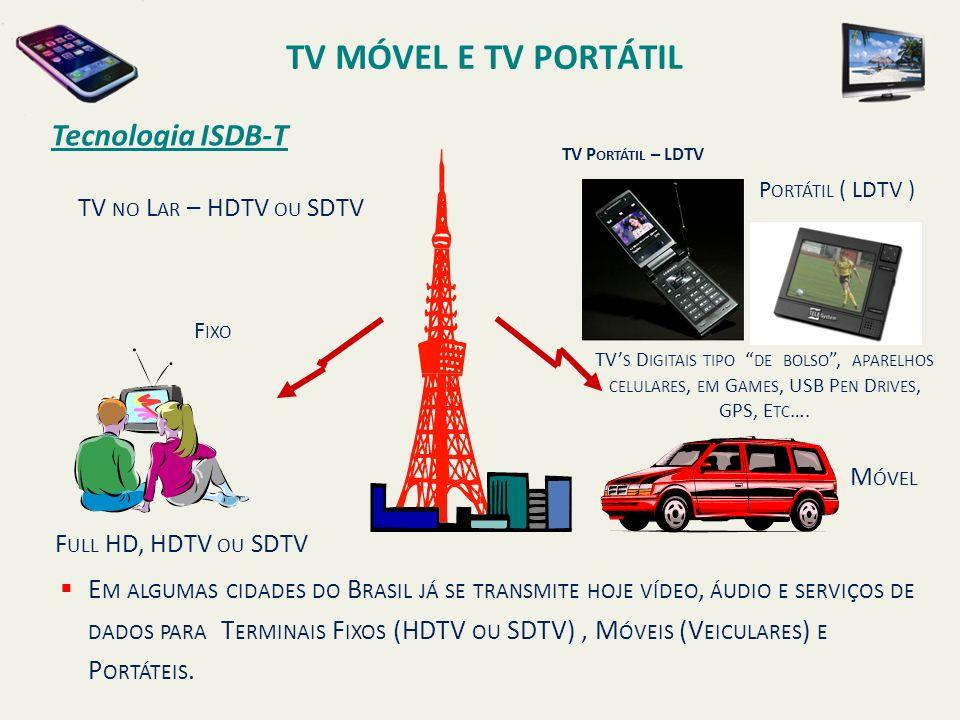 TV NO L AR – HDTV OU SDTV TV P ORTÁTIL – LDTV TV S D IGITAIS TIPO DE BOLSO, APARELHOS CELULARES, EM G AMES, USB P EN D RIVES, GPS, E TC …. F ULL HD, H