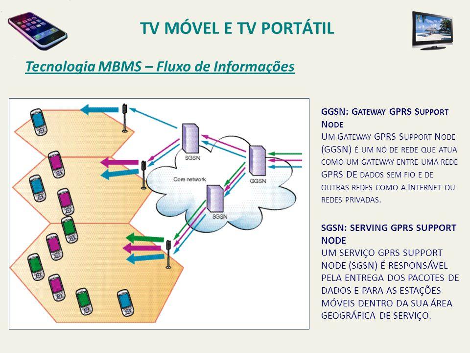 Tecnologia MBMS – Fluxo de Informações GGSN: G ATEWAY GPRS S UPPORT N ODE U M G ATEWAY GPRS S UPPORT N ODE (GGSN) É UM NÓ DE REDE QUE ATUA COMO UM GAT