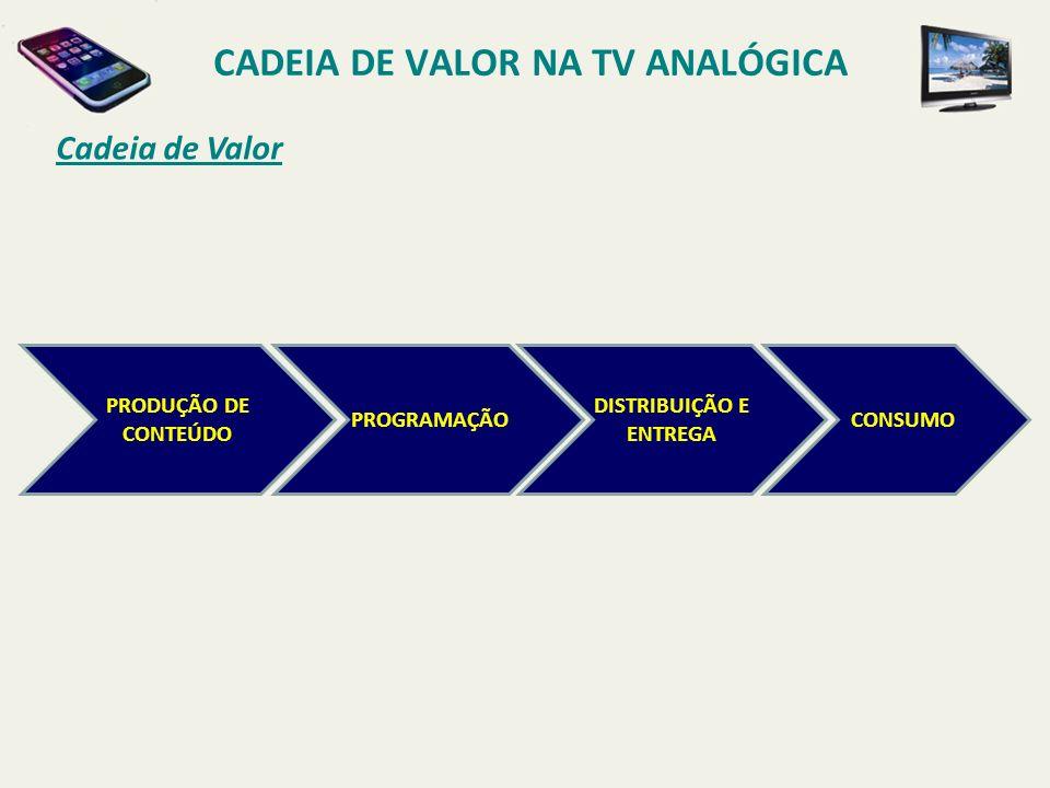 Cadeia de Valor PRODUÇÃO DE CONTEÚDO PROGRAMAÇÃO DISTRIBUIÇÃO E ENTREGA CONSUMO CADEIA DE VALOR NA TV ANALÓGICA