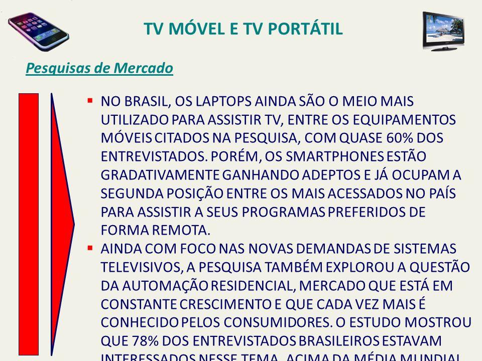 NO BRASIL, OS LAPTOPS AINDA SÃO O MEIO MAIS UTILIZADO PARA ASSISTIR TV, ENTRE OS EQUIPAMENTOS MÓVEIS CITADOS NA PESQUISA, COM QUASE 60% DOS ENTREVISTA