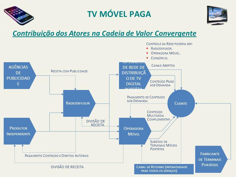 TV MÓVEL PAGA Contribuição dos Atores na Cadeia de Valor Convergente AGÊNCIAS DE PUBLICIDAD E P RODUTOR I NDEPENDENTE R ADIODIFUSOR OPERADOR DE REDE D