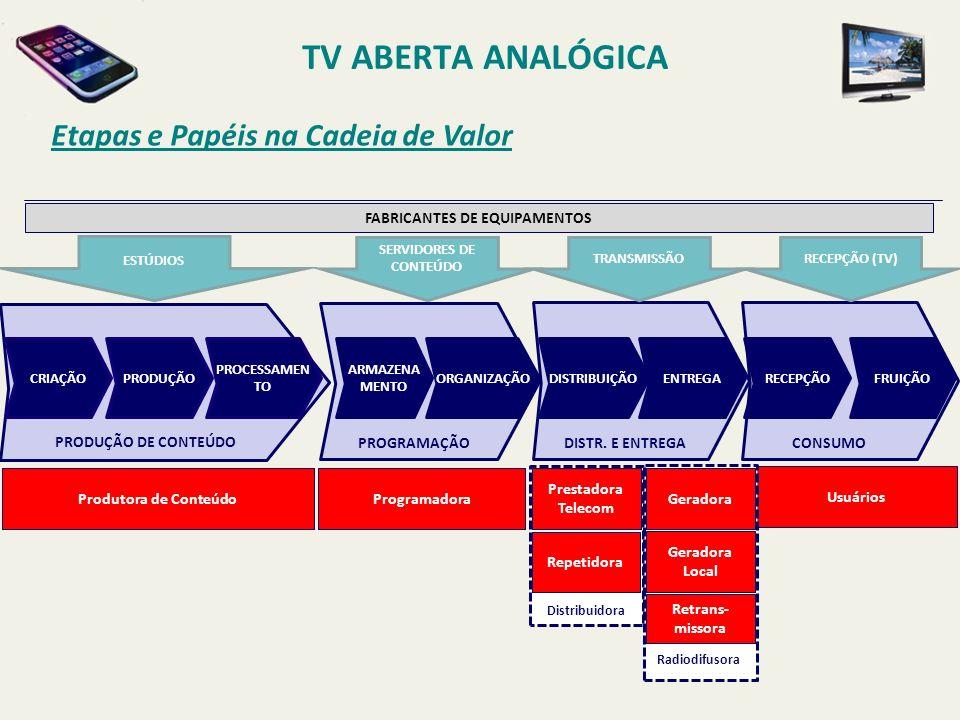 TV ABERTA ANALÓGICA Etapas e Papéis na Cadeia de Valor PAPAPAPA CRIAÇÃO PRODUÇÃO PROCESSAMEN TO ARMAZENA MENTO ORGANIZAÇÃO DISTRIBUIÇÃOENTREGARECEPÇÃO