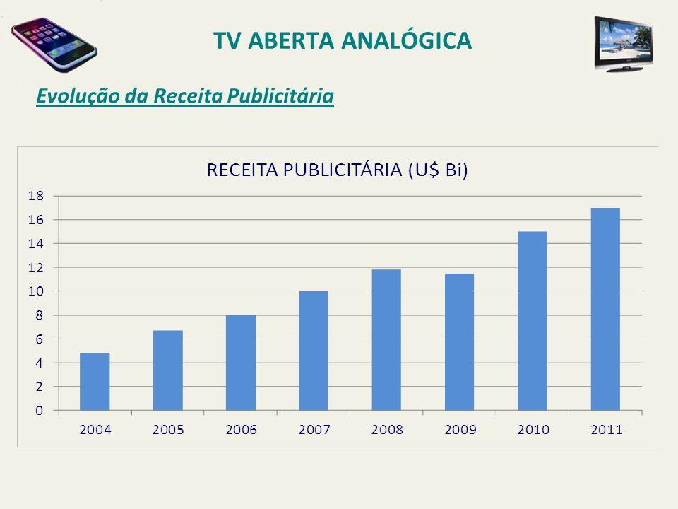 Evolução da Receita Publicitária TV ABERTA ANALÓGICA