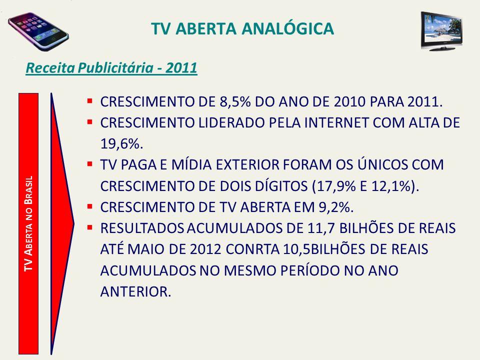 TV A BERTA NO B RASIL Receita Publicitária - 2011 CRESCIMENTO DE 8,5% DO ANO DE 2010 PARA 2011. CRESCIMENTO LIDERADO PELA INTERNET COM ALTA DE 19,6%.