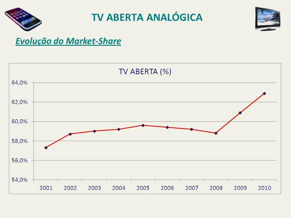 Evolução do Market-Share TV ABERTA ANALÓGICA