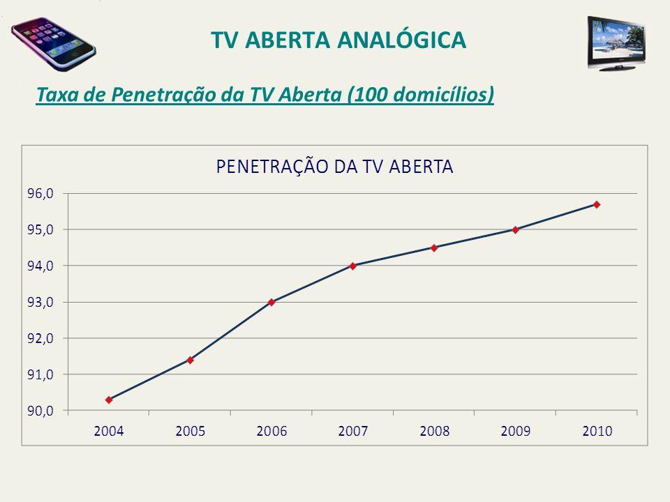 Taxa de Penetração da TV Aberta (100 domicílios) TV ABERTA ANALÓGICA