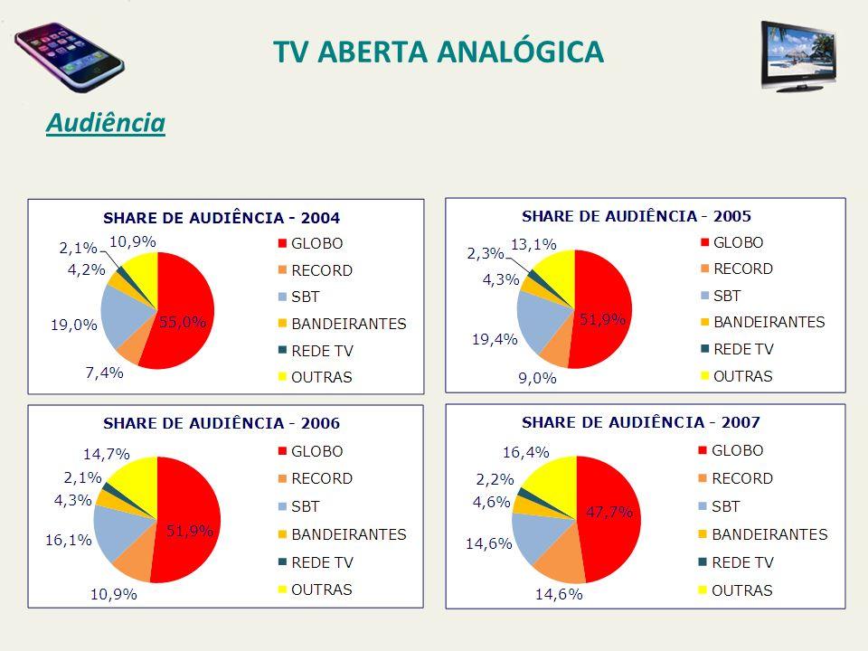 Audiência TV ABERTA ANALÓGICA