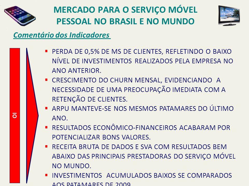 Comentário dos Indicadores OI PERDA DE 0,5% DE MS DE CLIENTES, REFLETINDO O BAIXO NÍVEL DE INVESTIMENTOS REALIZADOS PELA EMPRESA NO ANO ANTERIOR. CRES