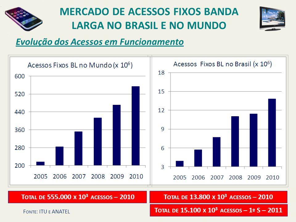 MERCADO DE ACESSOS FIXOS BANDA LARGA NO BRASIL E NO MUNDO T OTAL DE 497,77 X 10 6 ACESSOS – 2 º T - 2010 T OTAL DE 13.800 X 10 3 ACESSOS – 2010T OTAL