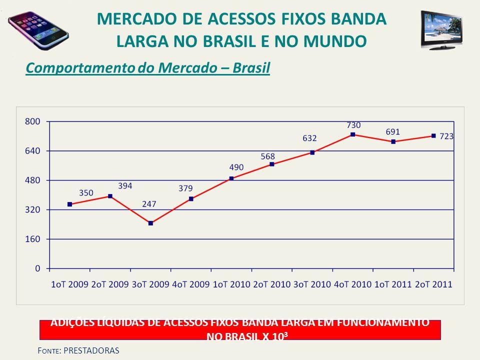 Comportamento do Mercado – Brasil ADIÇÕES LÍQUIDAS DE ACESSOS FIXOS BANDA LARGA EM FUNCIONAMENTO NO BRASIL X 10 3 MERCADO DE ACESSOS FIXOS BANDA LARGA