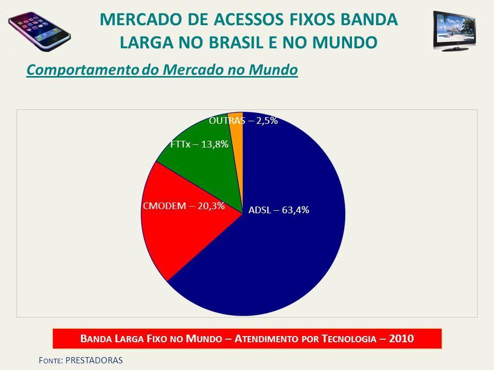 Comportamento do Mercado no Mundo B ANDA L ARGA F IXO NO M UNDO – A TENDIMENTO POR T ECNOLOGIA – 2010 ADSL – 63,4% CMODEM – 20,3% OUTRAS – 2,5% FTTx –