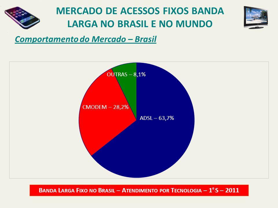 Comportamento do Mercado – Brasil B ANDA L ARGA F IXO NO B RASIL – A TENDIMENTO POR T ECNOLOGIA – 1 º S – 2011 ADSL – 63,7% CMODEM – 28,2% OUTRAS – 8,