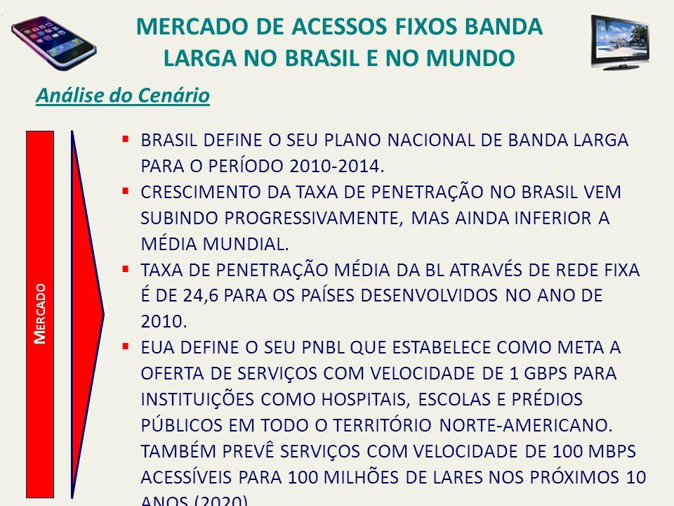 Análise do Cenário M ERCADO BRASIL DEFINE O SEU PLANO NACIONAL DE BANDA LARGA PARA O PERÍODO 2010-2014. CRESCIMENTO DA TAXA DE PENETRAÇÃO NO BRASIL VE