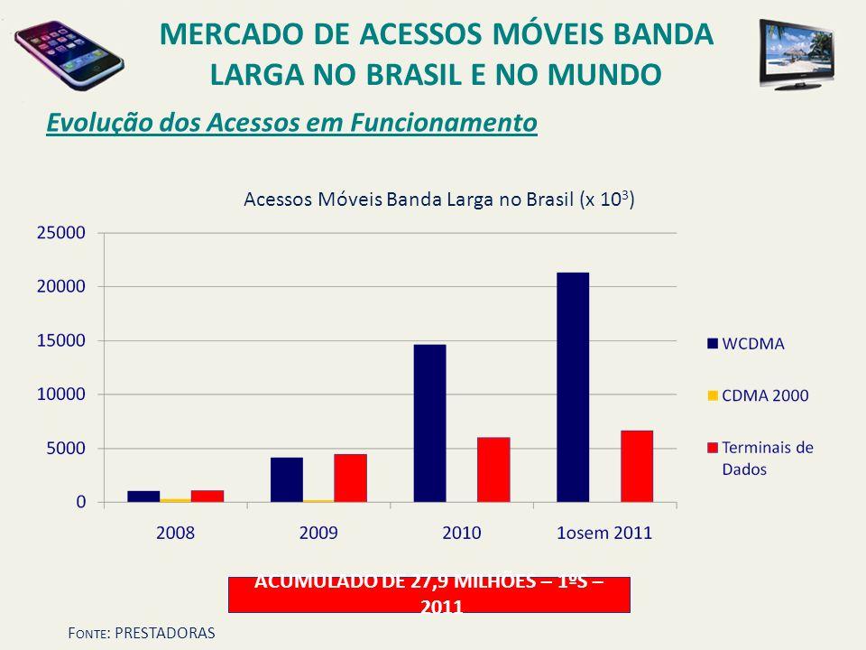 Evolução dos Acessos em Funcionamento MERCADO DE ACESSOS MÓVEIS BANDA LARGA NO BRASIL E NO MUNDO ACUMULADO DE 27,9 MILHÕES – 1ºS – 2011 Acessos Móveis