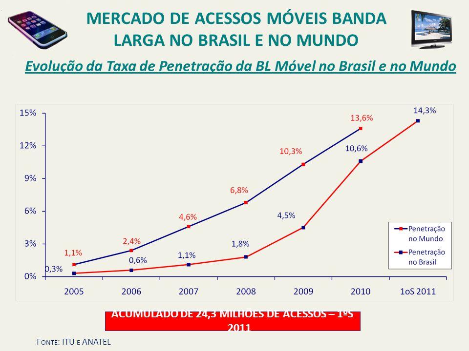 Evolução da Taxa de Penetração da BL Móvel no Brasil e no Mundo MERCADO DE ACESSOS MÓVEIS BANDA LARGA NO BRASIL E NO MUNDO ACUMULADO DE 24,3 MILHÕES D