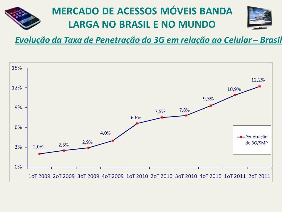 Evolução da Taxa de Penetração do 3G em relação ao Celular – Brasil MERCADO DE ACESSOS MÓVEIS BANDA LARGA NO BRASIL E NO MUNDO