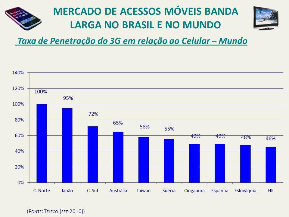 Taxa de Penetração do 3G em relação ao Celular – Mundo (F ONTE : T ELECO ( SET -2010)) MERCADO DE ACESSOS MÓVEIS BANDA LARGA NO BRASIL E NO MUNDO