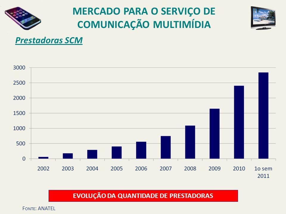 Prestadoras SCM EVOLUÇÃO DA QUANTIDADE DE PRESTADORAS MERCADO PARA O SERVIÇO DE COMUNICAÇÃO MULTIMÍDIA F ONTE : ANATEL