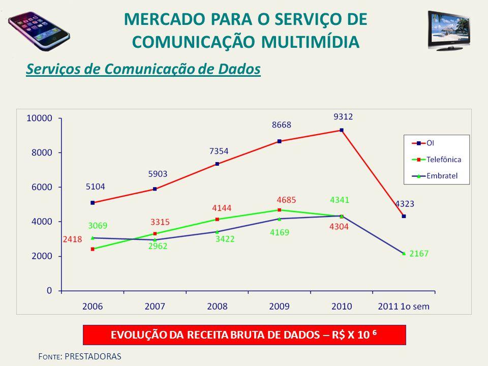 Serviços de Comunicação de Dados MERCADO PARA O SERVIÇO DE COMUNICAÇÃO MULTIMÍDIA EVOLUÇÃO DA RECEITA BRUTA DE DADOS – R$ X 10 6 F ONTE : PRESTADORAS