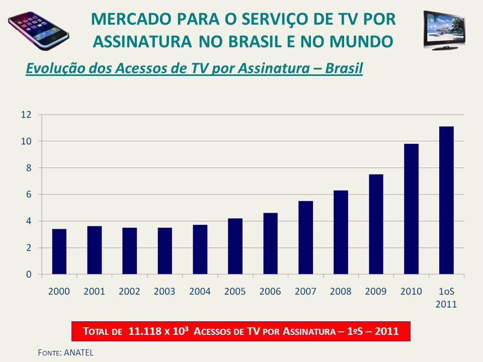Evolução dos Acessos de TV por Assinatura – Brasil T OTAL DE 11.118 X 10 3 A CESSOS DE TV POR A SSINATURA – 1 º S – 2011 MERCADO PARA O SERVIÇO DE TV