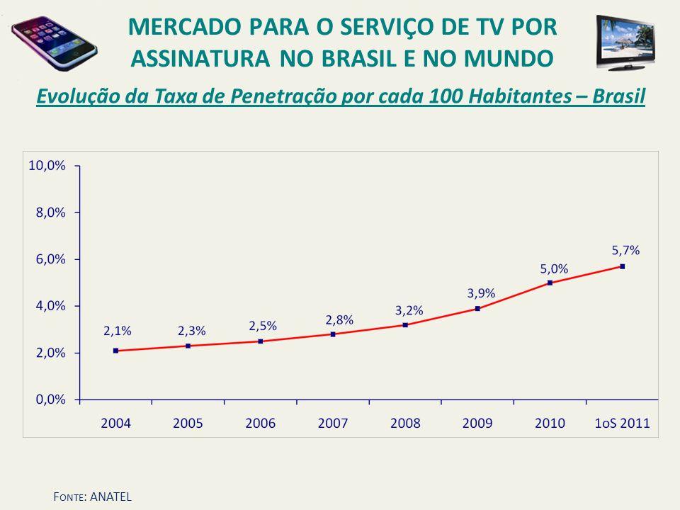 Evolução da Taxa de Penetração por cada 100 Habitantes – Brasil MERCADO PARA O SERVIÇO DE TV POR ASSINATURA NO BRASIL E NO MUNDO F ONTE : ANATEL