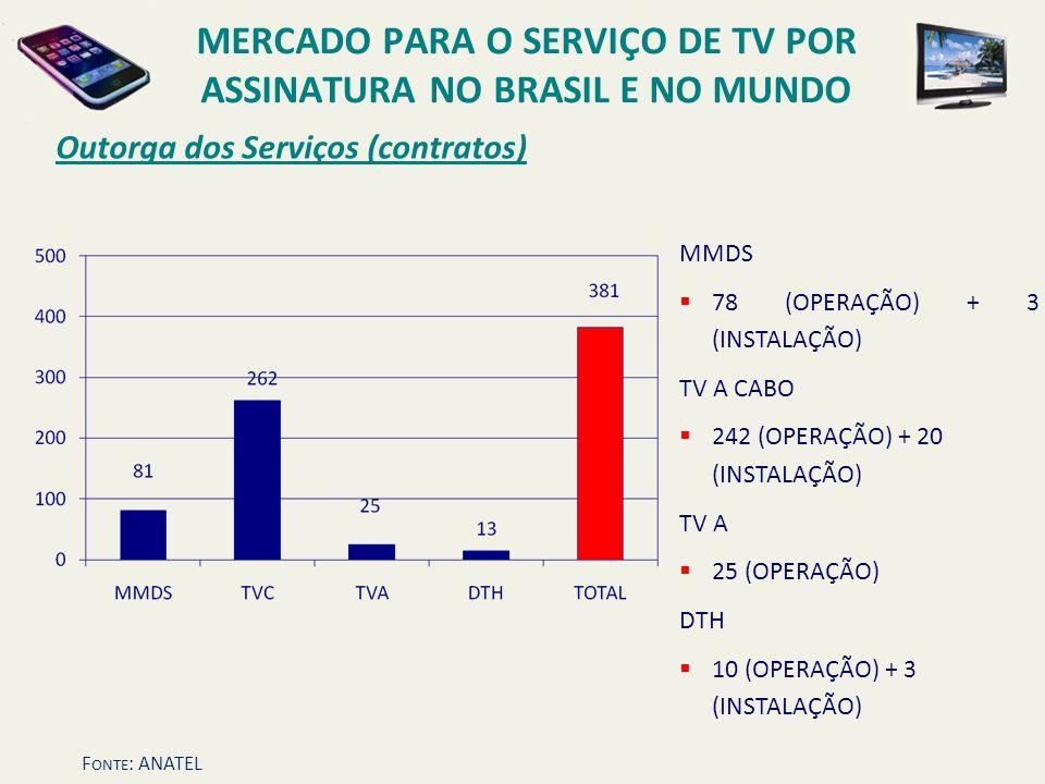 Outorga dos Serviços (contratos) MMDS 78 (OPERAÇÃO) + 3 (INSTALAÇÃO) TV A CABO 242 (OPERAÇÃO) + 20 (INSTALAÇÃO) TV A 25 (OPERAÇÃO) DTH 10 (OPERAÇÃO) +
