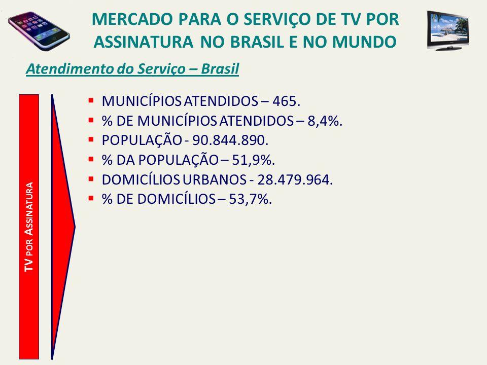Atendimento do Serviço – Brasil TV POR A SSINATURA MUNICÍPIOS ATENDIDOS – 465. % DE MUNICÍPIOS ATENDIDOS – 8,4%. POPULAÇÃO - 90.844.890. % DA POPULAÇÃ