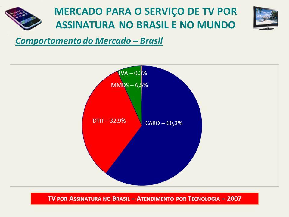 Comportamento do Mercado – Brasil TV POR A SSINATURA NO B RASIL – A TENDIMENTO POR T ECNOLOGIA – 2007 CABO – 60,3% DTH – 32,9% MMDS – 6,5% TVA – 0,3%