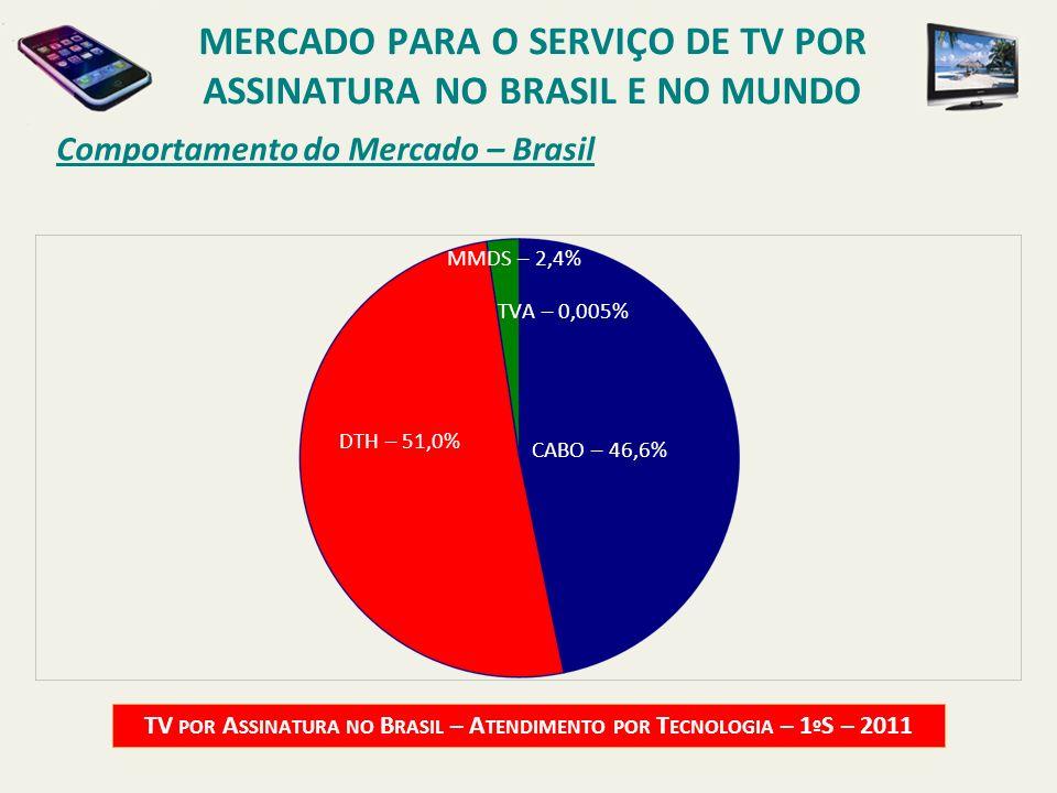 Comportamento do Mercado – Brasil TV POR A SSINATURA NO B RASIL – A TENDIMENTO POR T ECNOLOGIA – 1 º S – 2011 CABO – 46,6% DTH – 51,0% MMDS – 2,4% MER