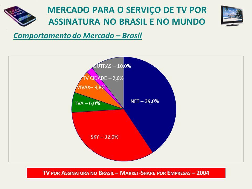 Comportamento do Mercado – Brasil TV POR A SSINATURA NO B RASIL – M ARKET -S HARE POR E MPRESAS – 2004 NET – 39,0% TVA – 6,0% OUTRAS – 10,0% TV CIDADE