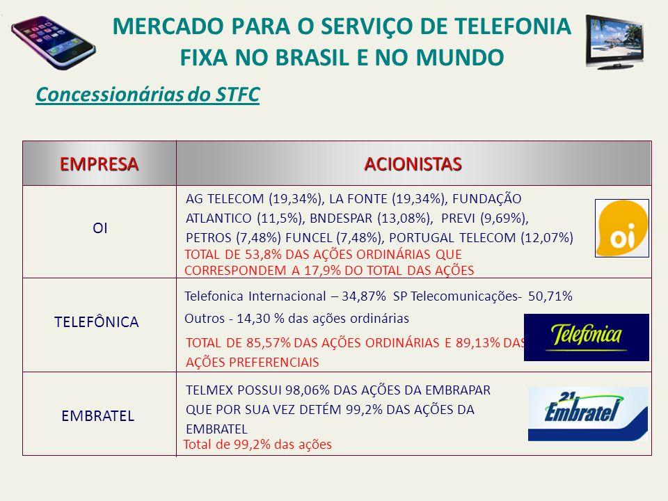 Concessionárias do STFC OI TELEFÔNICA EMBRATEL EMPRESAACIONISTAS AG TELECOM (19,34%), LA FONTE (19,34%), FUNDAÇÃO ATLANTICO (11,5%), BNDESPAR (13,08%)