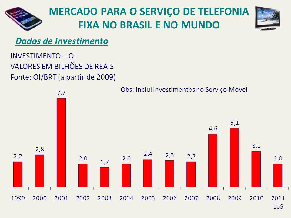 Dados de Investimento INVESTIMENTO – OI VALORES EM BILHÕES DE REAIS Fonte: OI/BRT (a partir de 2009) Obs: inclui investimentos no Serviço Móvel MERCAD