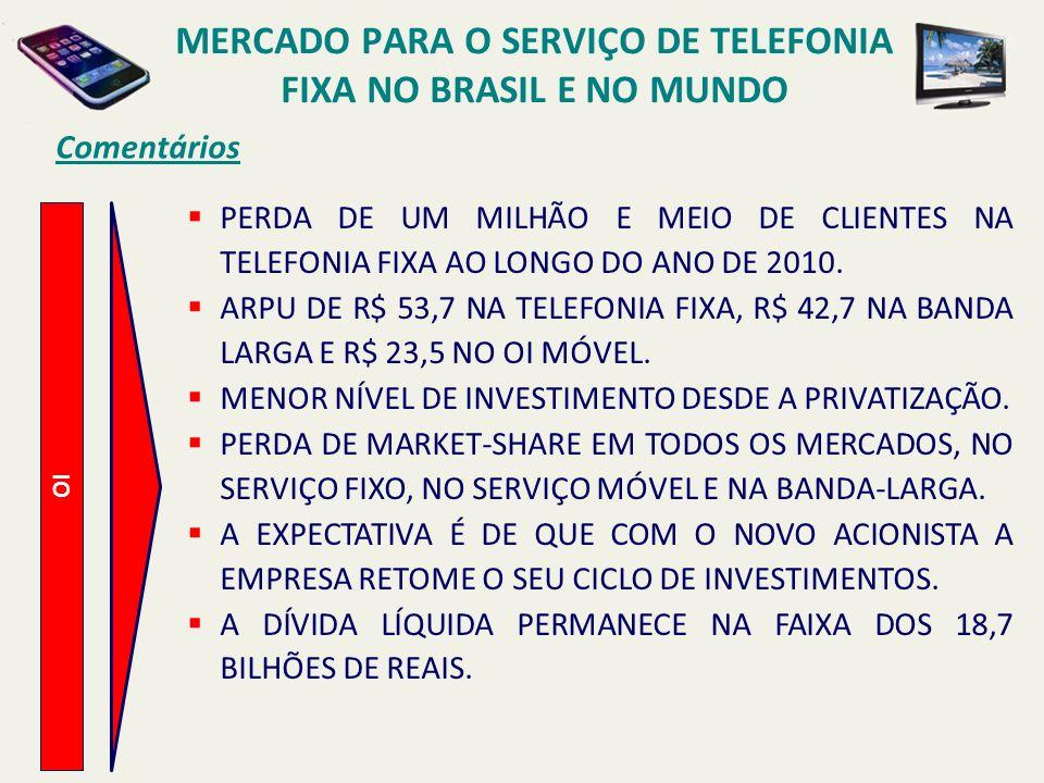 OI Comentários PERDA DE UM MILHÃO E MEIO DE CLIENTES NA TELEFONIA FIXA AO LONGO DO ANO DE 2010. ARPU DE R$ 53,7 NA TELEFONIA FIXA, R$ 42,7 NA BANDA LA
