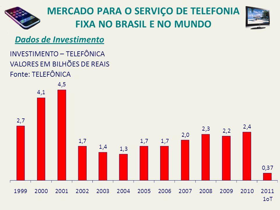 Dados de Investimento INVESTIMENTO – TELEFÔNICA VALORES EM BILHÕES DE REAIS Fonte: TELEFÔNICA MERCADO PARA O SERVIÇO DE TELEFONIA FIXA NO BRASIL E NO