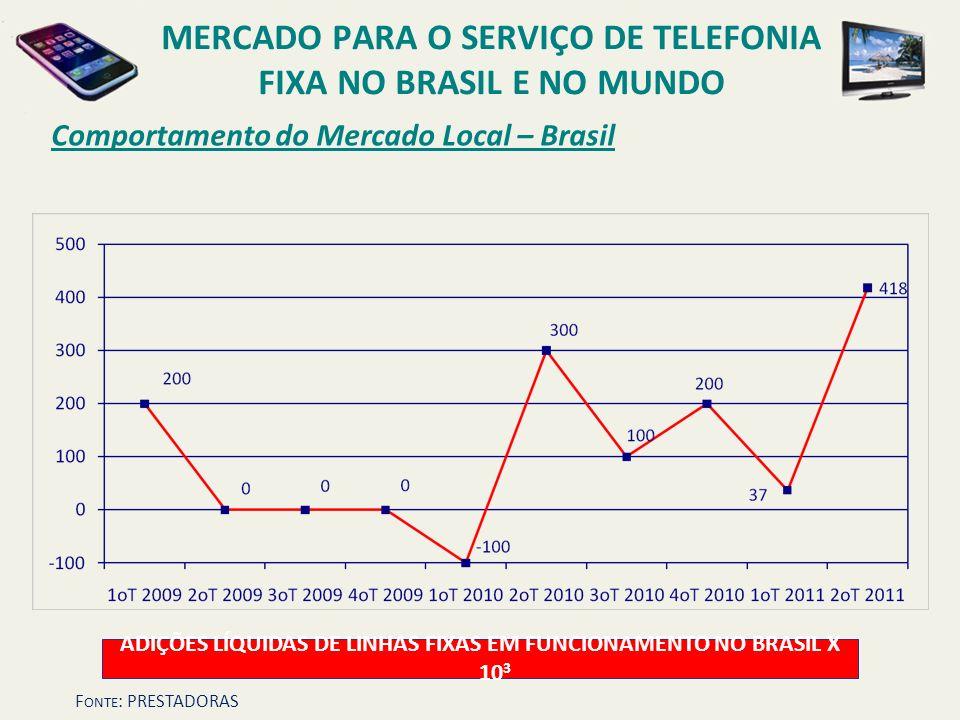 Comportamento do Mercado Local – Brasil ADIÇÕES LÍQUIDAS DE LINHAS FIXAS EM FUNCIONAMENTO NO BRASIL X 10 3 MERCADO PARA O SERVIÇO DE TELEFONIA FIXA NO