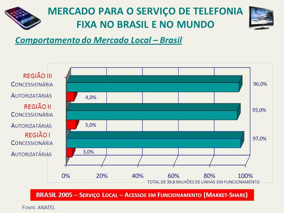 Comportamento do Mercado Local – Brasil BRASIL 2005 – S ERVIÇO L OCAL – A CESSOS EM F UNCIONAMENTO (M ARKET -S HARE ) C ONCESSIONÁRIA A UTORIZATÁRIAS