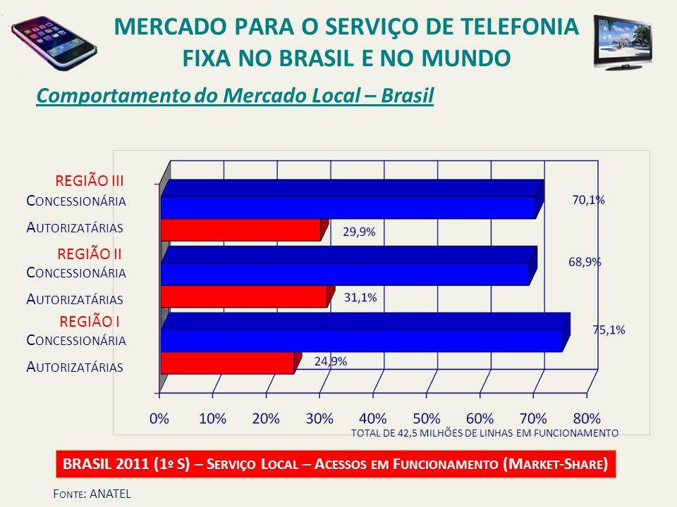 Comportamento do Mercado Local – Brasil BRASIL 2011 (1 º S) – S ERVIÇO L OCAL – A CESSOS EM F UNCIONAMENTO (M ARKET -S HARE ) C ONCESSIONÁRIA A UTORIZ