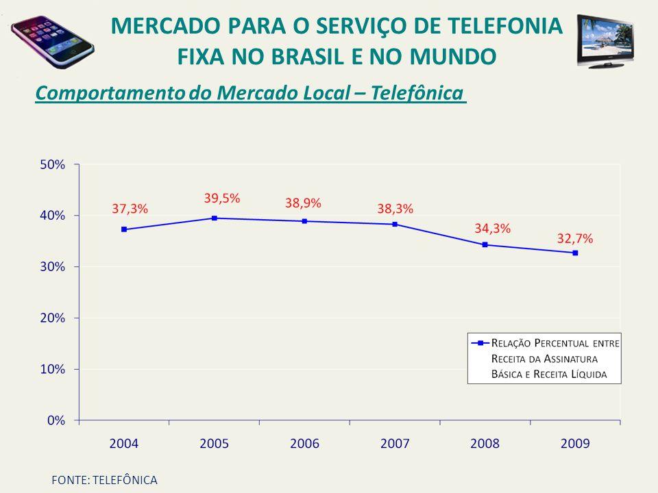 Comportamento do Mercado Local – Telefônica MERCADO PARA O SERVIÇO DE TELEFONIA FIXA NO BRASIL E NO MUNDO FONTE: TELEFÔNICA