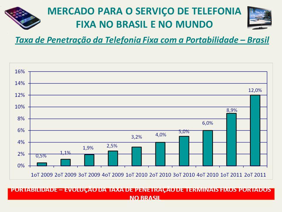 Taxa de Penetração da Telefonia Fixa com a Portabilidade – Brasil PORTABILIDADE – EVOLUÇÃO DA TAXA DE PENETRAÇÃO DE TERMINAIS FIXOS PORTADOS NO BRASIL